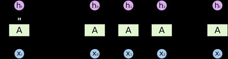 RNN-unrolled.png