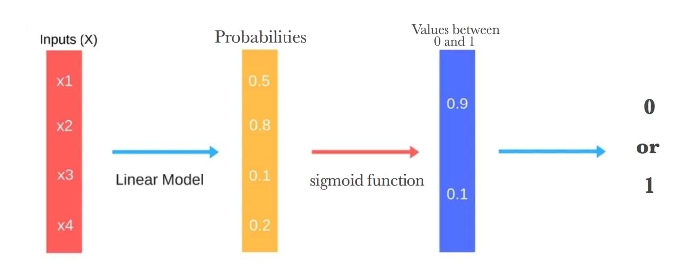 The Logistic Regression Algorithm – machinelearning-blog com