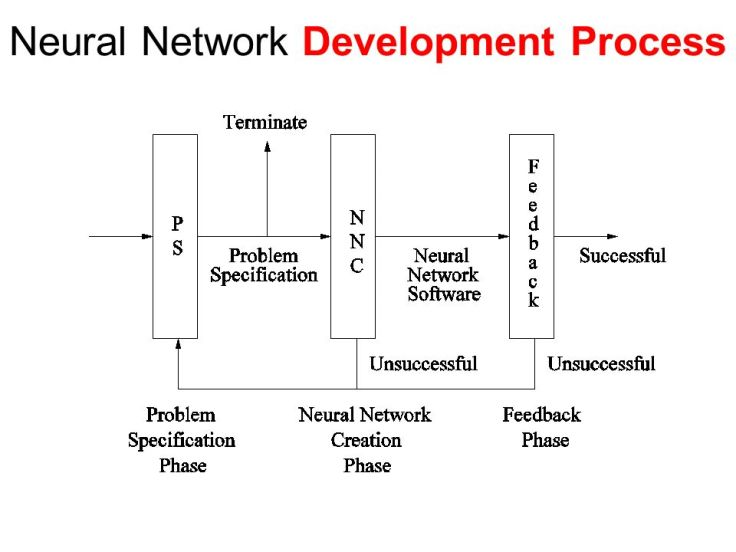 Neural+Network+Development+Process.jpg